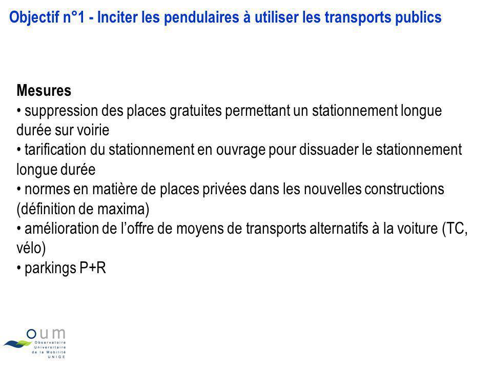 Objectif n°1 - Inciter les pendulaires à utiliser les transports publics Mesures suppression des places gratuites permettant un stationnement longue d