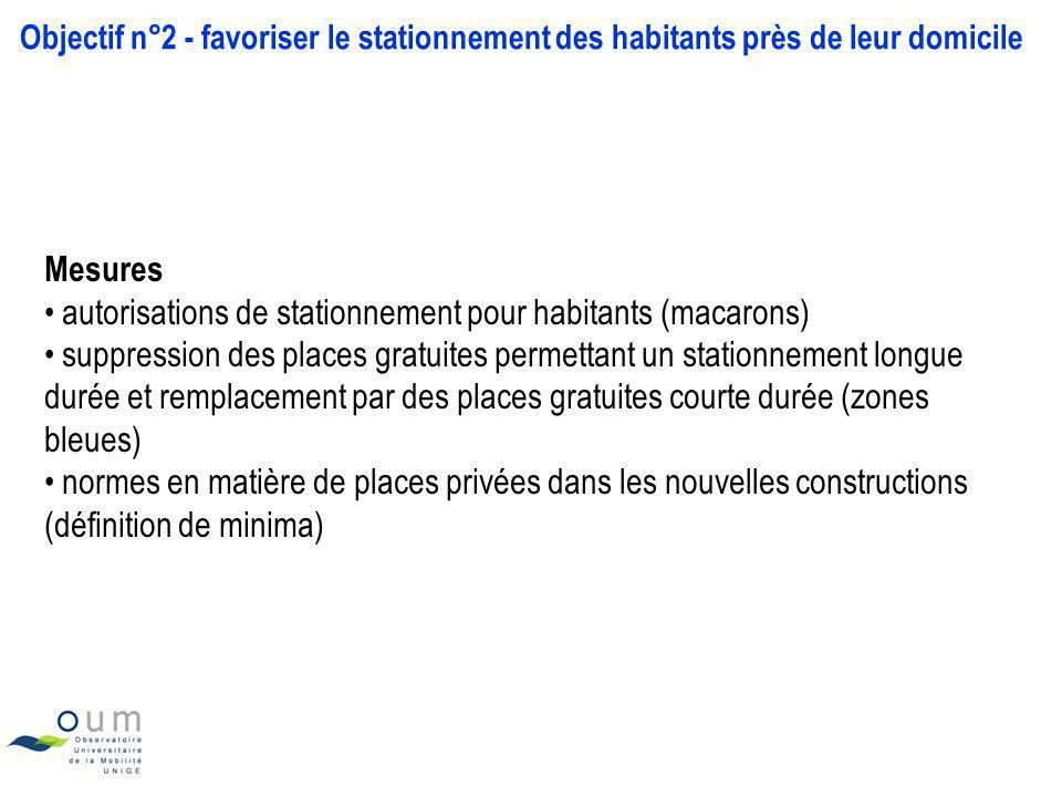Objectif n°2 - favoriser le stationnement des habitants près de leur domicile Mesures autorisations de stationnement pour habitants (macarons) suppres