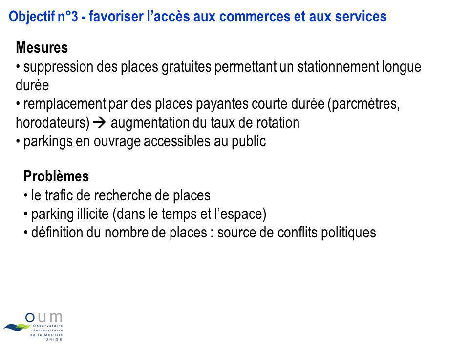 Objectif n°3 - favoriser laccès aux commerces et aux services Mesures suppression des places gratuites permettant un stationnement longue durée rempla