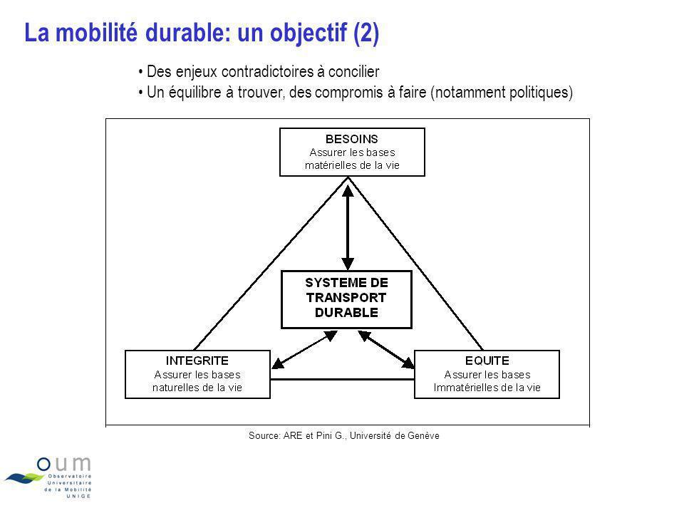 La mobilité durable: un objectif (2) Source: ARE et Pini G., Université de Genève Des enjeux contradictoires à concilier Un équilibre à trouver, des c