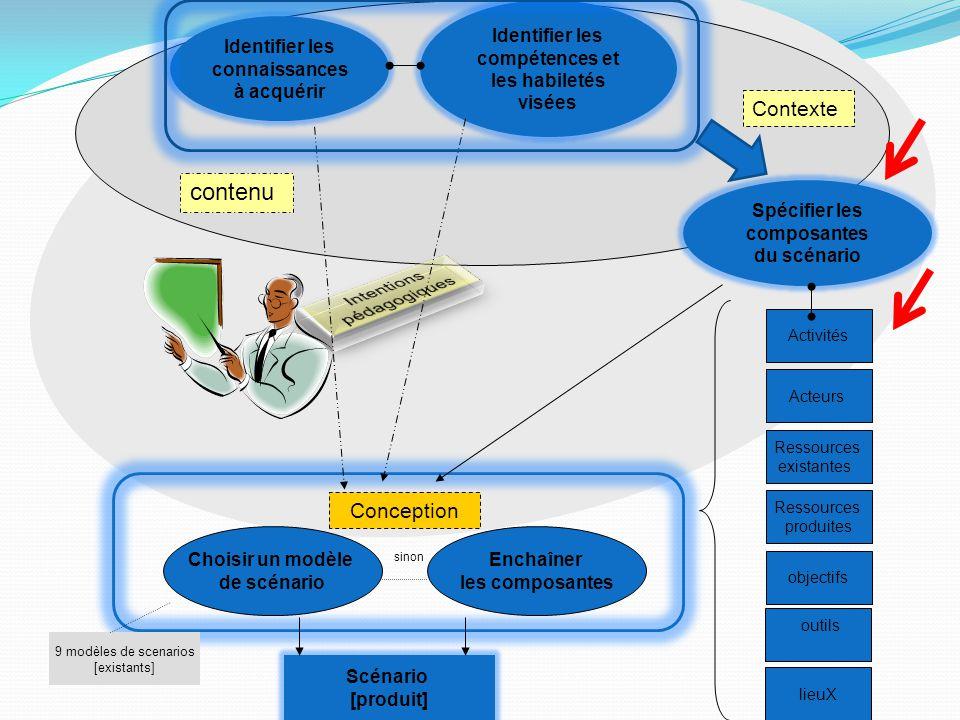 Spécifier les composantes du scénario Contexte Choisir un modèle de scénario Scénario [produit] contenu Identifier les compétences et les habiletés vi