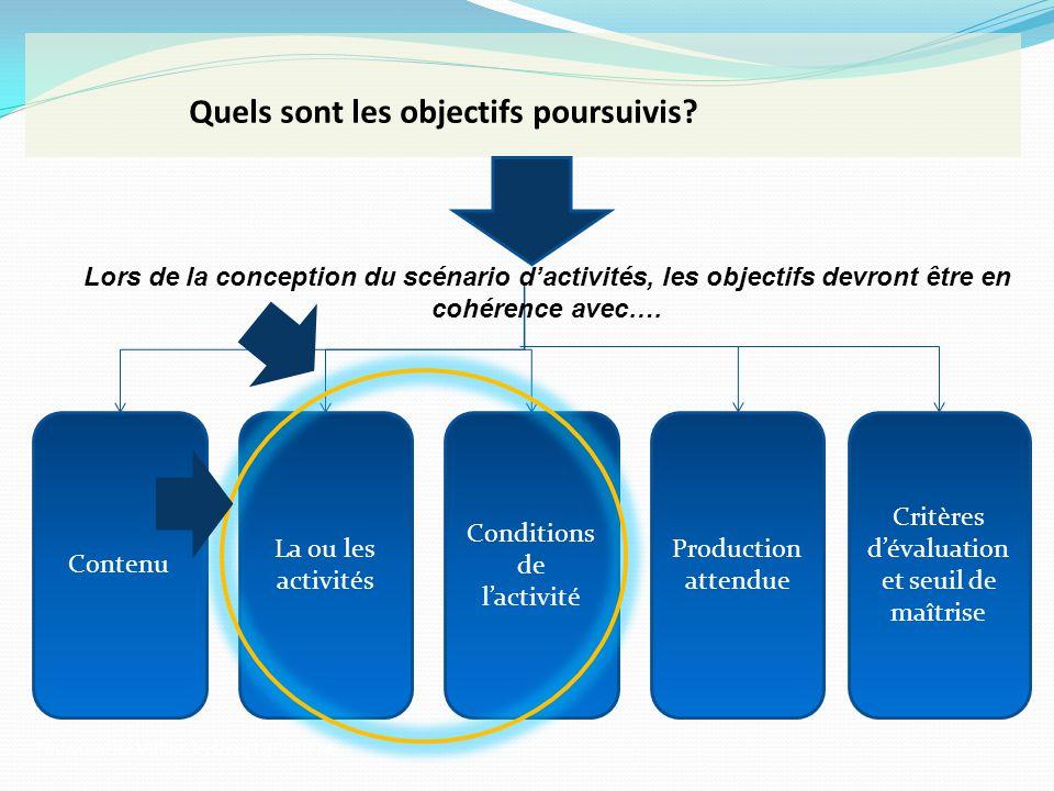 Quels sont les objectifs poursuivis? Contenu La ou les activités Conditions de lactivité Production attendue Critères dévaluation et seuil de maîtrise