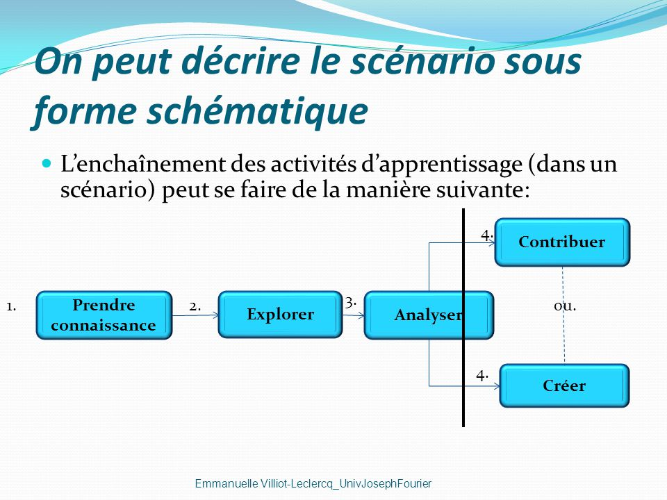 On peut décrire le scénario sous forme schématique Emmanuelle Villiot-Leclercq_UnivJosephFourier Lenchaînement des activités dapprentissage (dans un s