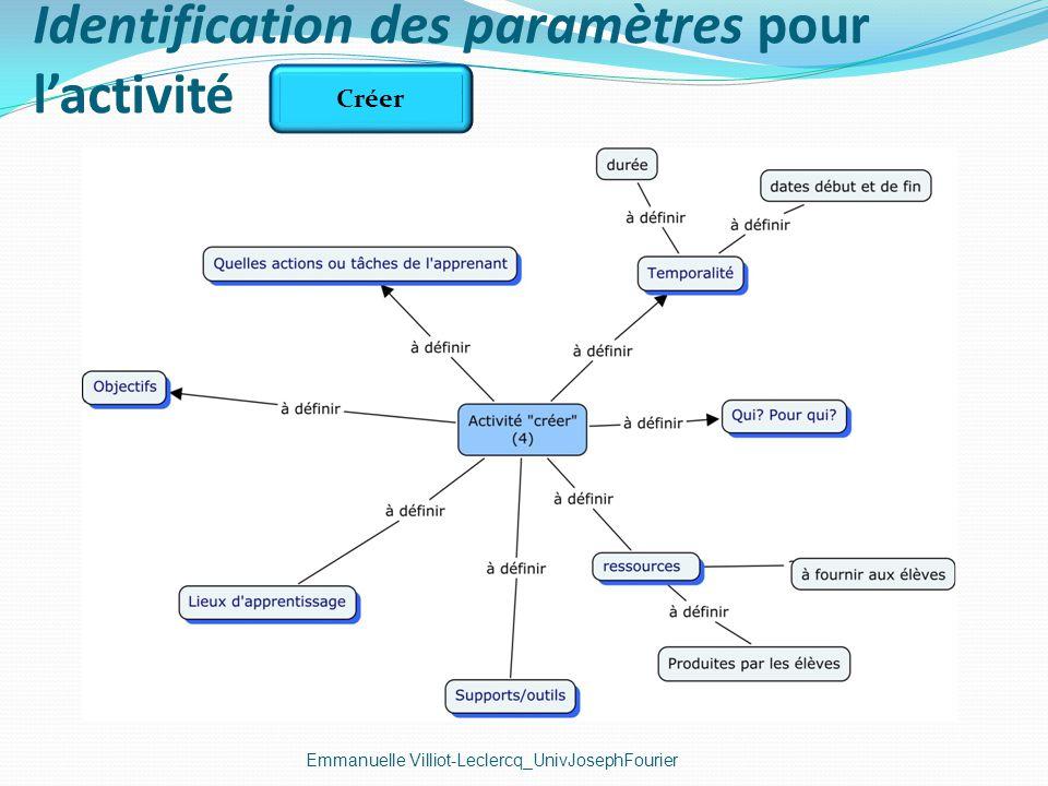 Identification des paramètres pour lactivité Emmanuelle Villiot-Leclercq_UnivJosephFourier Créer