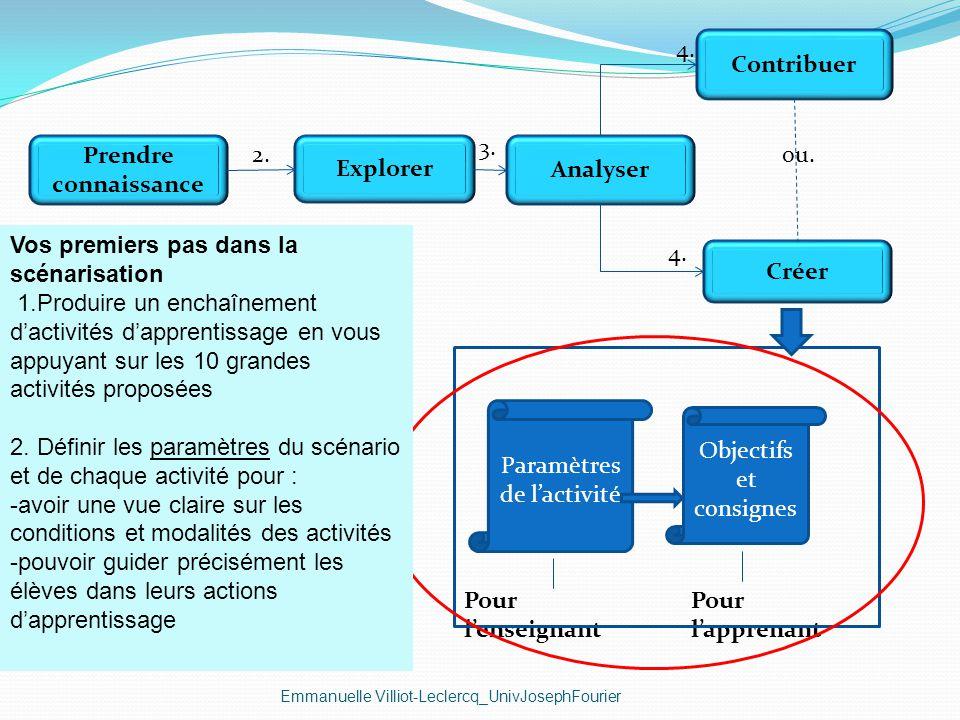 Emmanuelle Villiot-Leclercq_UnivJosephFourier Créer Contribuer Explorer Analyser Prendre connaissance 2. 3. ou. 4. Paramètres de lactivité Objectifs e