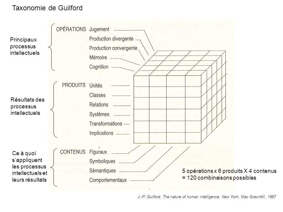 J.-P. Guilford, The nature of human intelligence, New York, Mac Graw-Hill, 1967 Taxonomie de Guilford Principaux processus intellectuels Résultats des