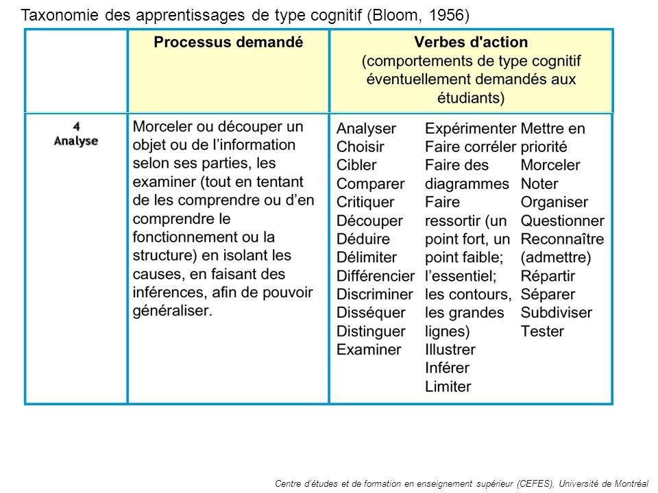 Taxonomie des apprentissages de type cognitif (Bloom, 1956) Centre détudes et de formation en enseignement supérieur (CEFES), Université de Montréal