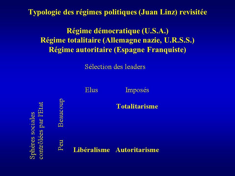Typologie des régimes politiques (Juan Linz) revisitée Régime démocratique (U.S.A.) Régime totalitaire (Allemagne nazie, U.R.S.S.) Régime autoritaire (Espagne Franquiste)