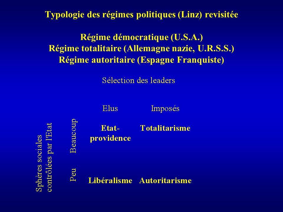 Typologie des régimes politiques (Linz) revisitée Régime démocratique (U.S.A.) Régime totalitaire (Allemagne nazie, U.R.S.S.) Régime autoritaire (Espagne Franquiste)