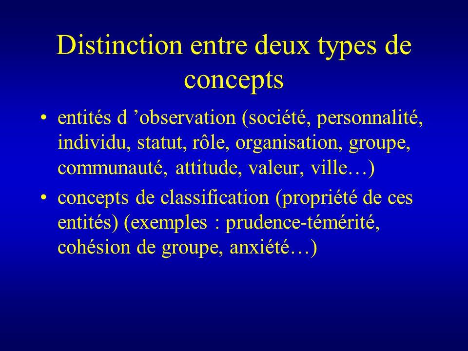 Distinction entre deux types de concepts entités d observation (société, personnalité, individu, statut, rôle, organisation, groupe, communauté, attitude, valeur, ville…) concepts de classification (propriété de ces entités) (exemples : prudence-témérité, cohésion de groupe, anxiété…)