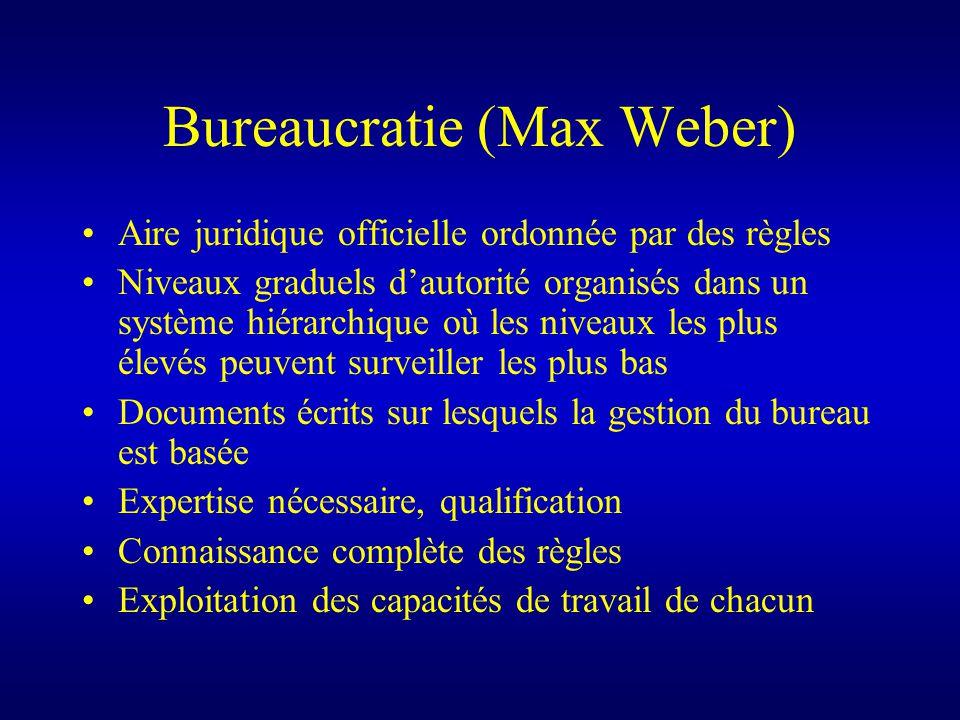 Bureaucratie (Max Weber) Aire juridique officielle ordonnée par des règles Niveaux graduels dautorité organisés dans un système hiérarchique où les niveaux les plus élevés peuvent surveiller les plus bas Documents écrits sur lesquels la gestion du bureau est basée Expertise nécessaire, qualification Connaissance complète des règles Exploitation des capacités de travail de chacun