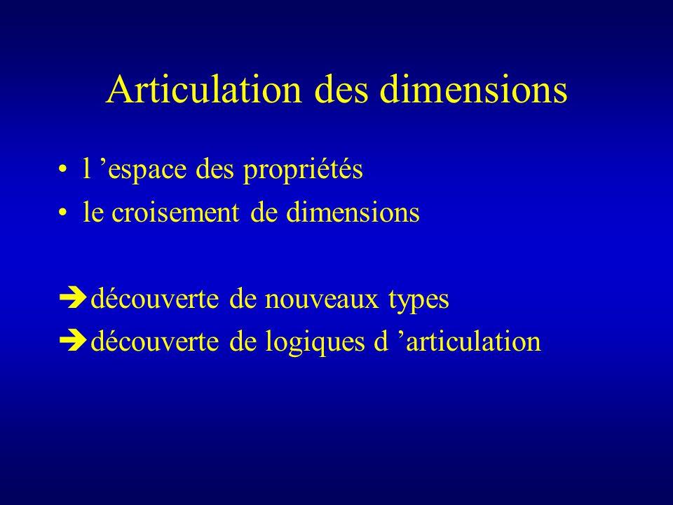 Articulation des dimensions l espace des propriétés le croisement de dimensions è découverte de nouveaux types è découverte de logiques d articulation