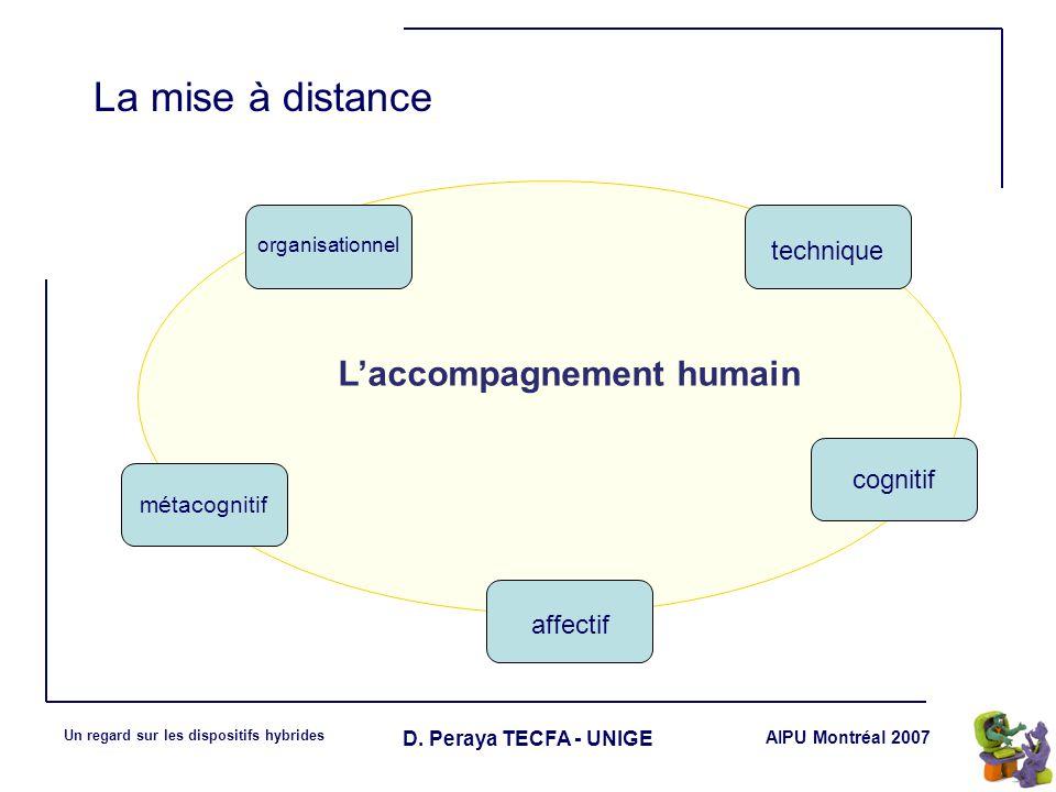 AIPU Montréal 2007 Un regard sur les dispositifs hybrides D. Peraya TECFA - UNIGE La mise à distance Laccompagnement humain organisationnel technique