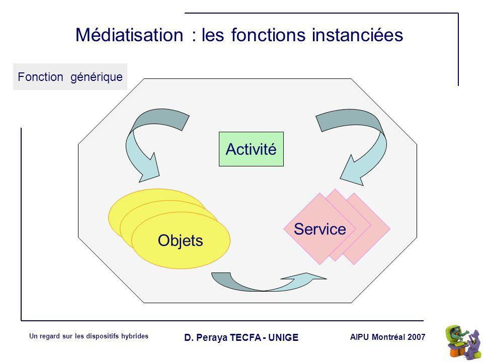 AIPU Montréal 2007 Un regard sur les dispositifs hybrides D. Peraya TECFA - UNIGE Médiatisation : les fonctions instanciées Fonction générique Objets