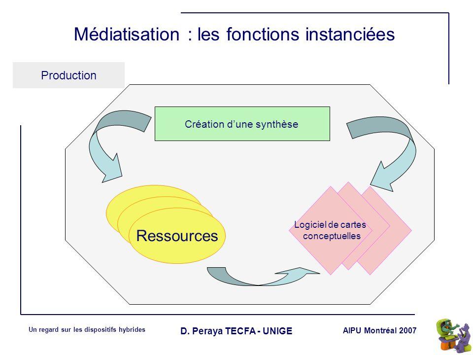 AIPU Montréal 2007 Un regard sur les dispositifs hybrides D. Peraya TECFA - UNIGE Médiatisation : les fonctions instanciées Production Ressources Logi