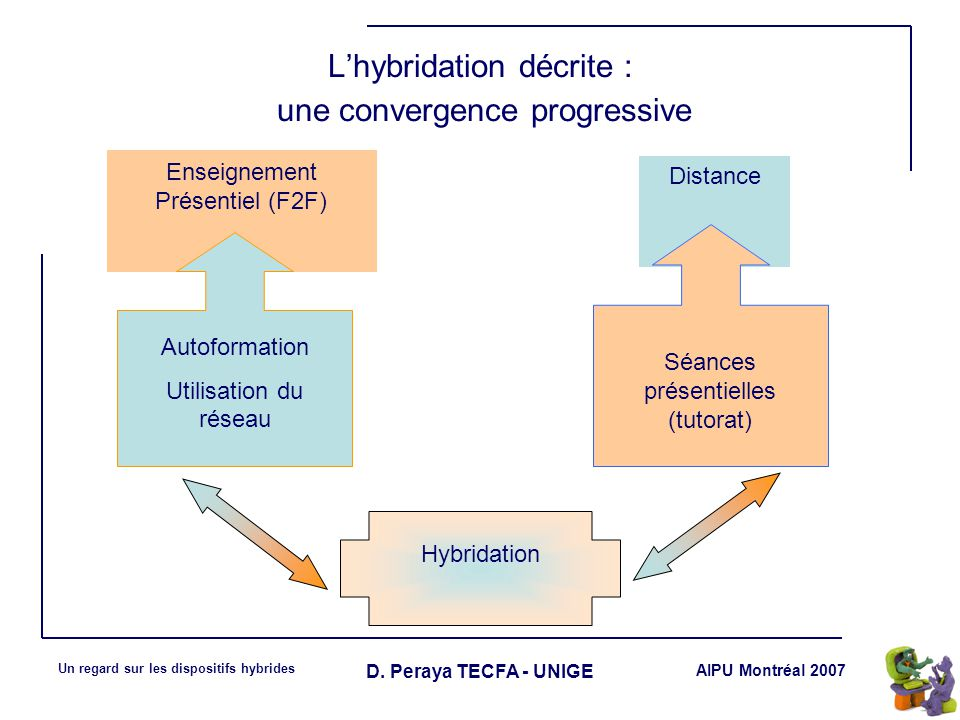 AIPU Montréal 2007 Un regard sur les dispositifs hybrides D. Peraya TECFA - UNIGE Enseignement Présentiel (F2F) Distance G Autoformation Utilisation d
