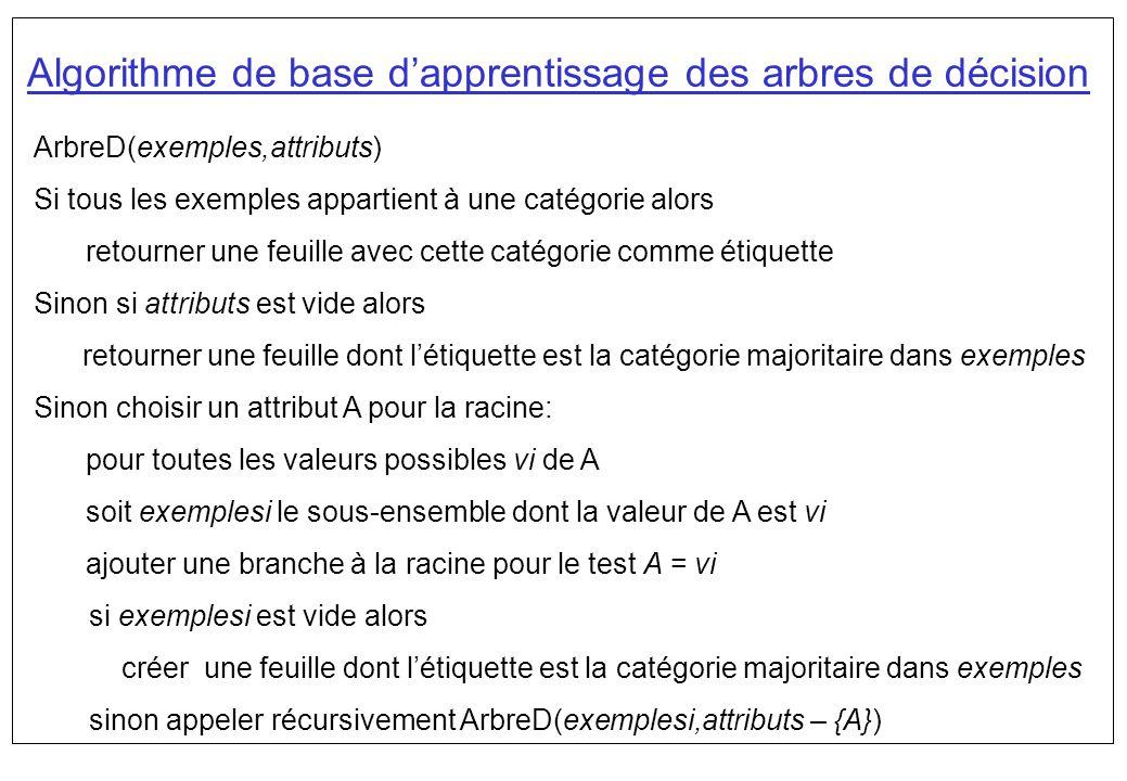 Algorithme de base dapprentissage des arbres de décision ArbreD(exemples,attributs) Si tous les exemples appartient à une catégorie alors retourner un