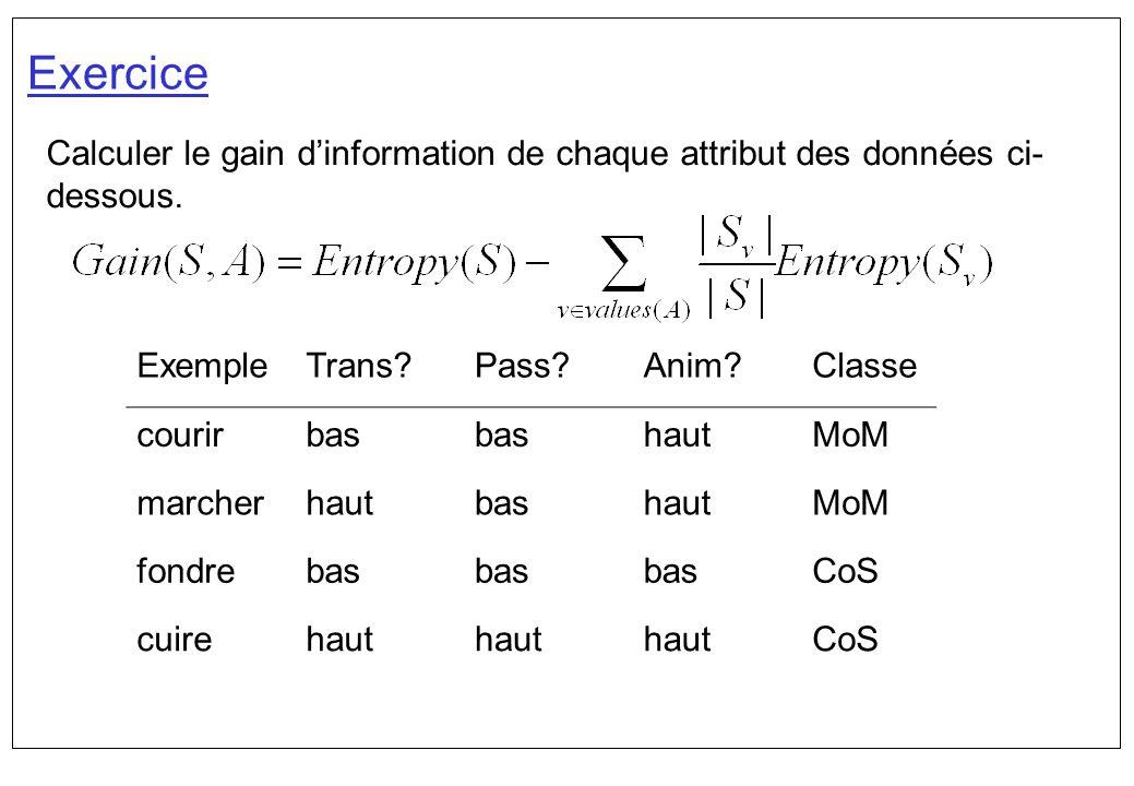 Exercice Calculer le gain dinformation de chaque attribut des données ci- dessous. ExempleTrans?Pass?Anim?Classe courirbas hautMoM marcherhautbashautM