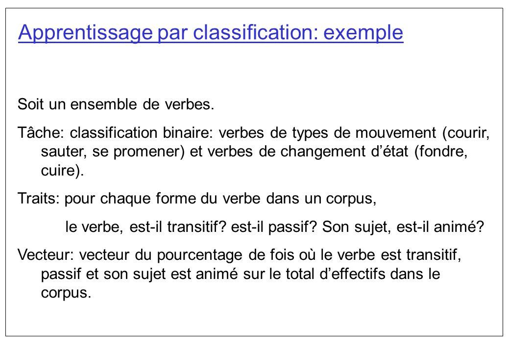 Soit un ensemble de verbes. Tâche: classification binaire: verbes de types de mouvement (courir, sauter, se promener) et verbes de changement détat (f