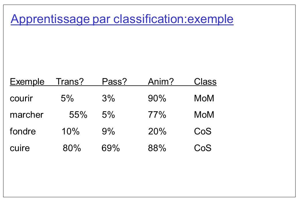ExempleTrans?Pass?Anim?Class courir 5%3%90%MoM marcher 55%5%77%MoM fondre 10%9% 20%CoS cuire 80% 69% 88%CoS Apprentissage par classification:exemple