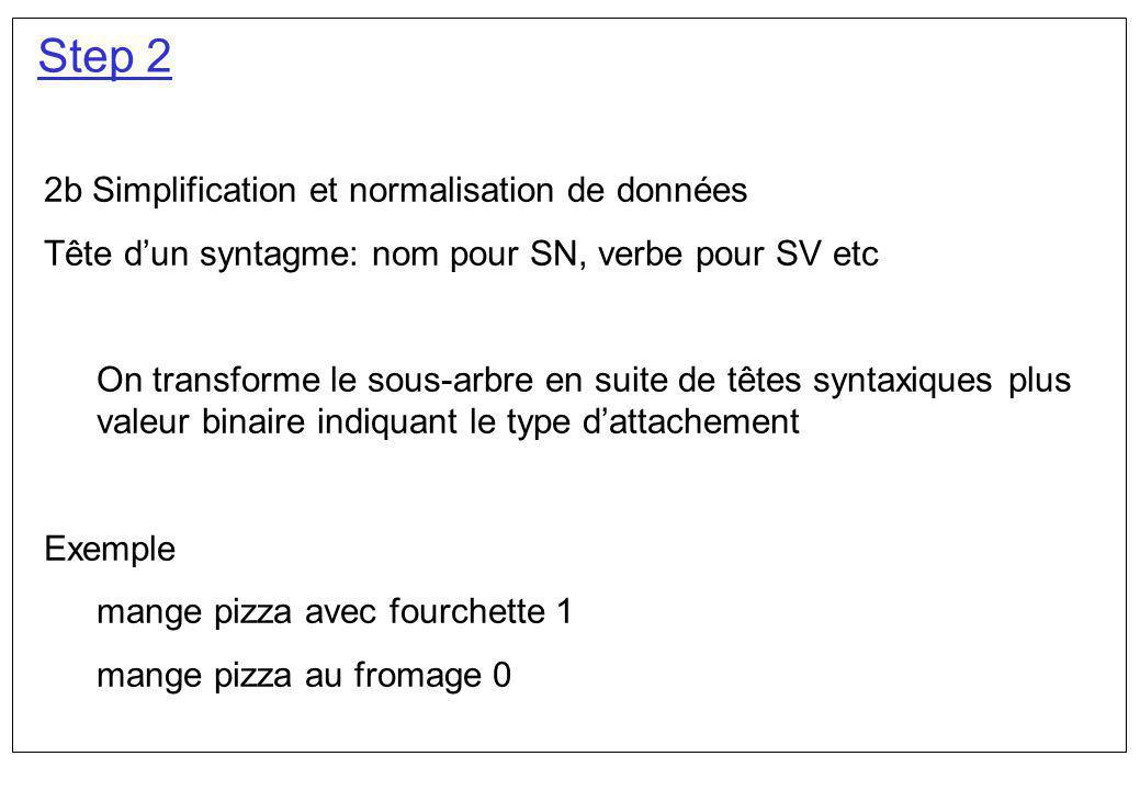 Step 2 2b Simplification et normalisation de données Tête dun syntagme: nom pour SN, verbe pour SV etc On transforme le sous-arbre en suite de têtes s