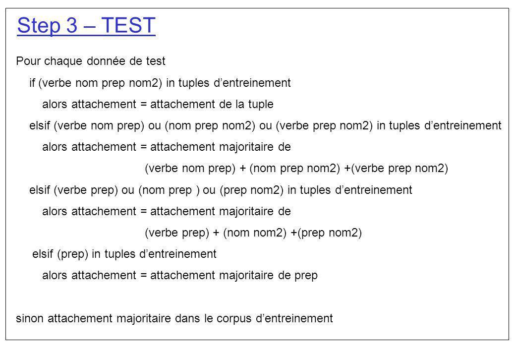 Step 3 – TEST Pour chaque donnée de test if (verbe nom prep nom2) in tuples dentreinement alors attachement = attachement de la tuple elsif (verbe nom