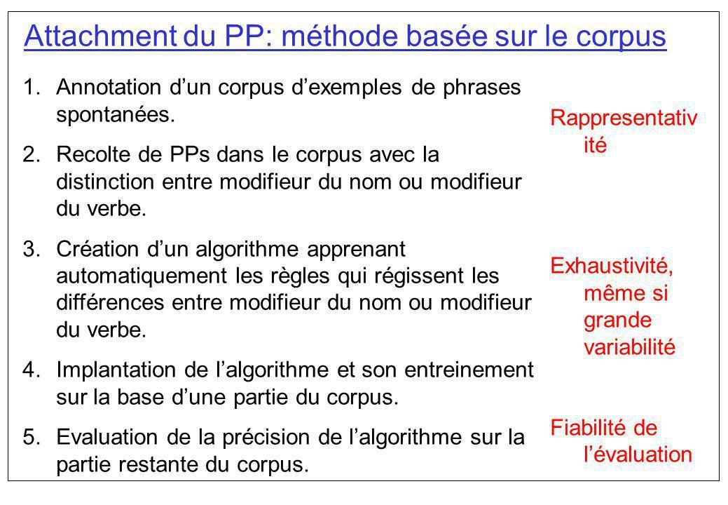 Attachment du PP: méthode basée sur le corpus 1.Annotation dun corpus dexemples de phrases spontanées. 2.Recolte de PPs dans le corpus avec la distinc