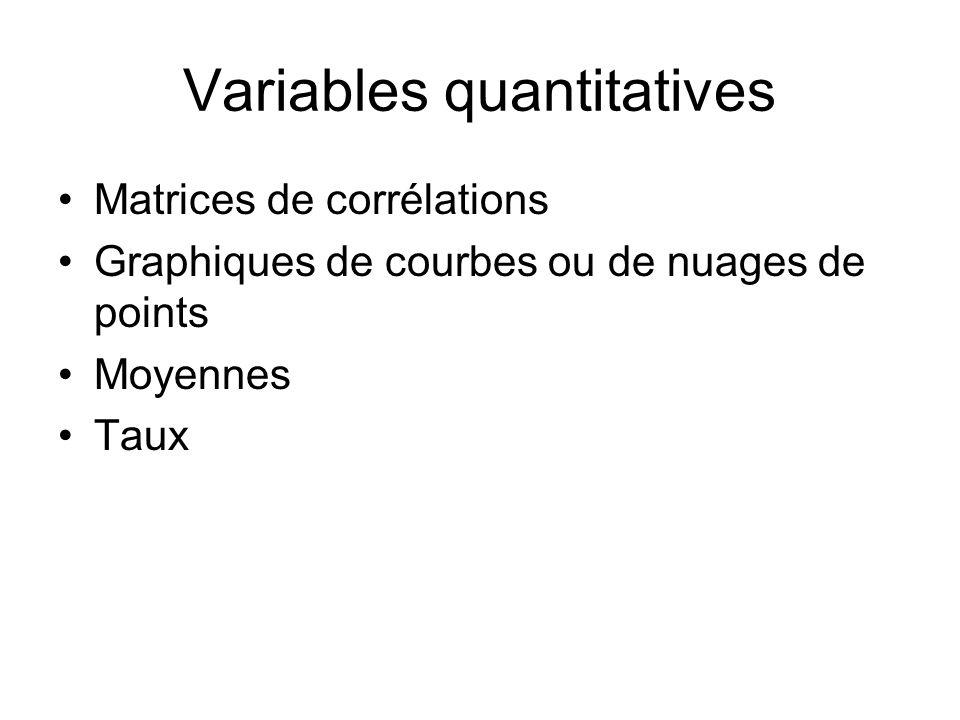 Variables quantitatives Matrices de corrélations Graphiques de courbes ou de nuages de points Moyennes Taux