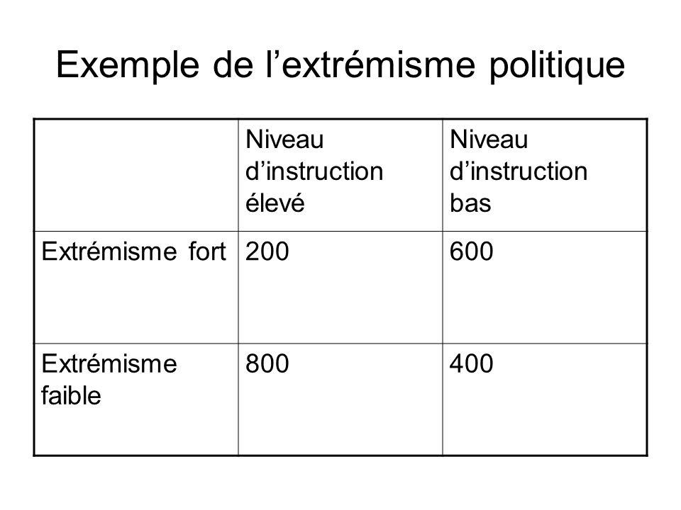 Niveau dinstruction élevé Niveau dinstruction bas Extrémisme fort200600 Extrémisme faible 800400