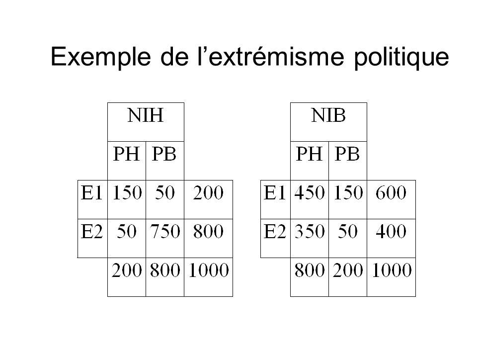 Exemple de lextrémisme politique