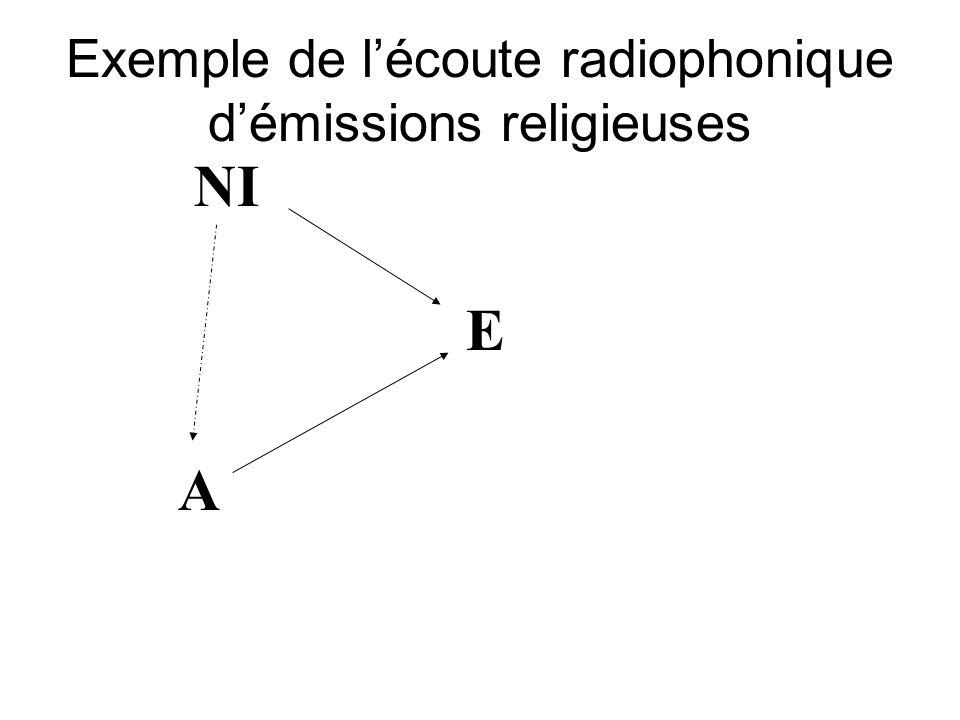 NI A E Exemple de lécoute radiophonique démissions religieuses