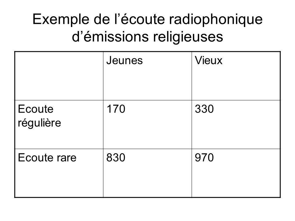 Exemple de lécoute radiophonique démissions religieuses JeunesVieux Ecoute régulière 170330 Ecoute rare830970