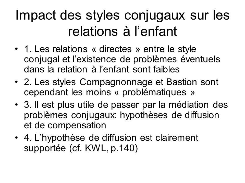 Impact des styles conjugaux sur les relations à lenfant 1. Les relations « directes » entre le style conjugal et lexistence de problèmes éventuels dan