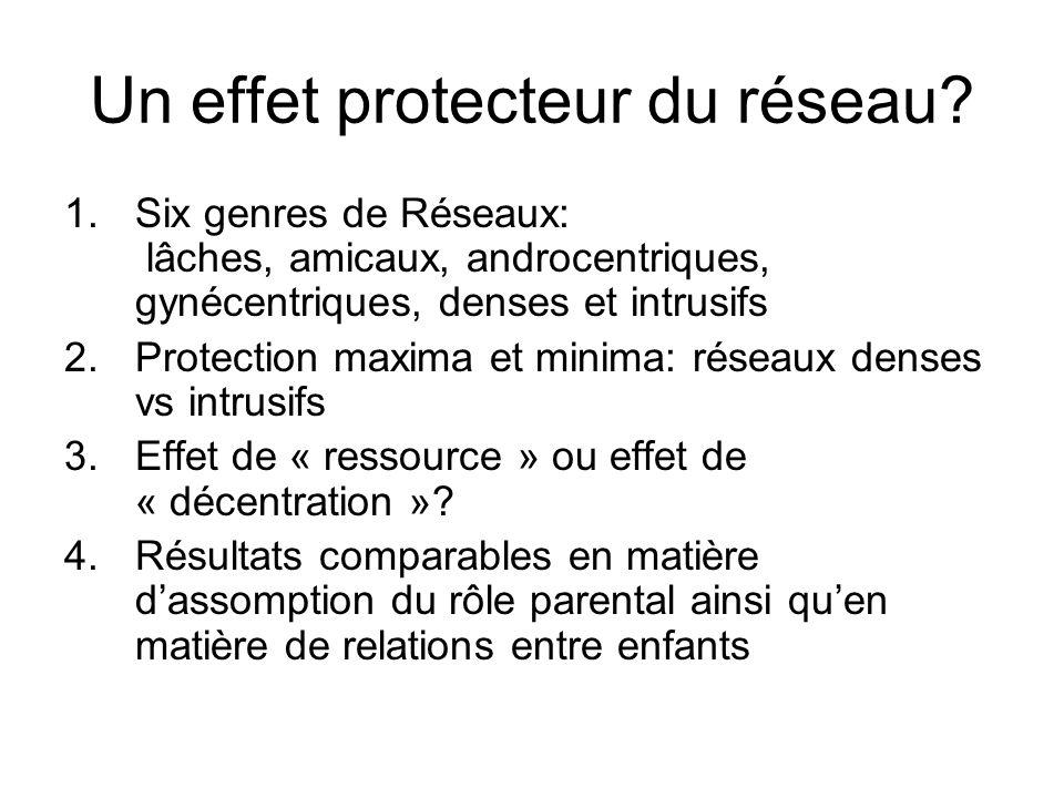 Un effet protecteur du réseau? 1.Six genres de Réseaux: lâches, amicaux, androcentriques, gynécentriques, denses et intrusifs 2.Protection maxima et m