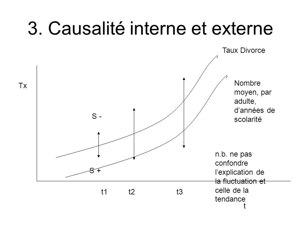 3. Causalité interne et externe t Tx Taux Divorce Nombre moyen, par adulte, dannées de scolarité t1 t2 t3 S - S + n.b. ne pas confondre lexplication d