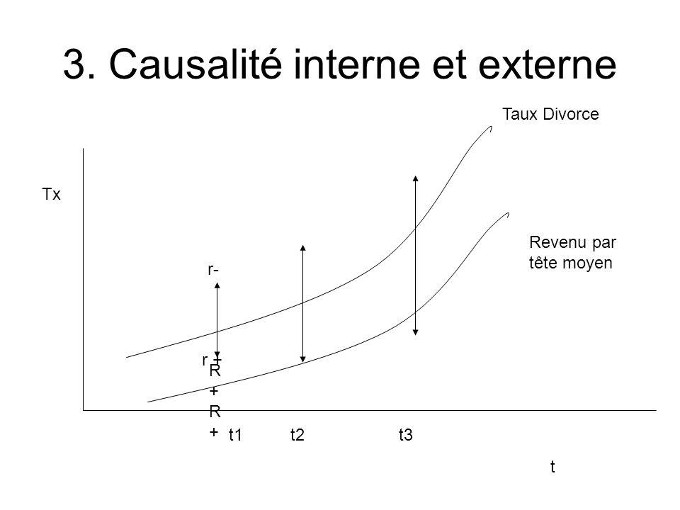 3. Causalité interne et externe t Tx Taux Divorce Revenu par tête moyen t1 t2 t3 r- R+R+R+R+ r +