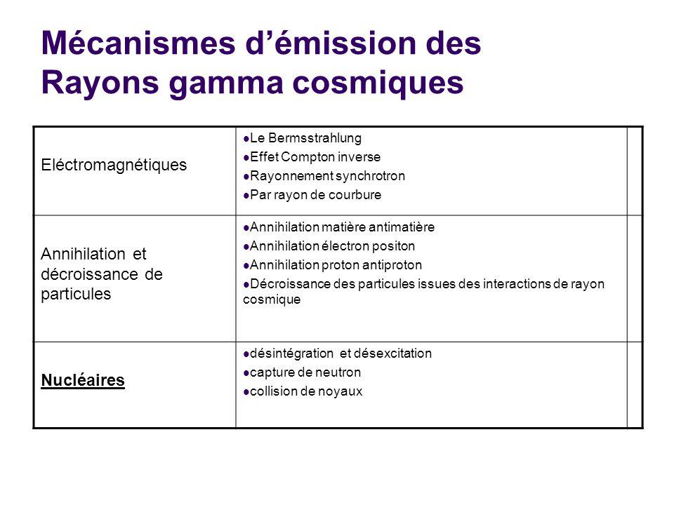 Mécanismes démission des Rayons gamma cosmiques Eléctromagnétiques Le Bermsstrahlung Effet Compton inverse Rayonnement synchrotron Par rayon de courbu
