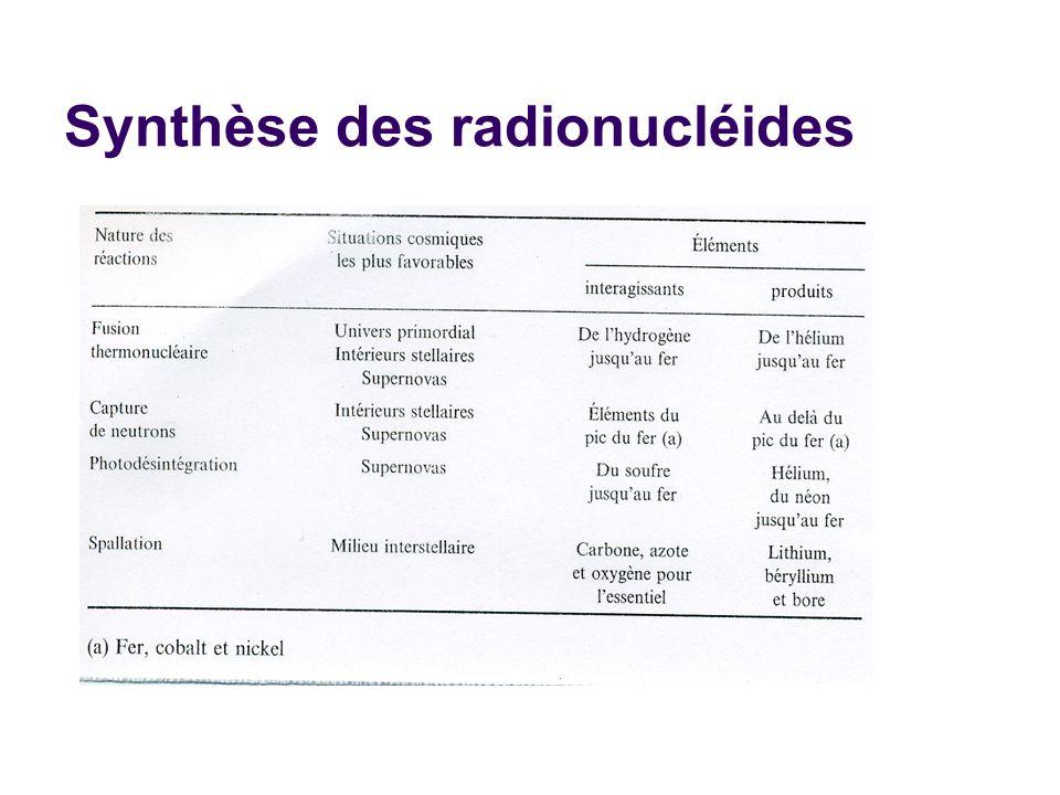 Synthèse des radionucléides