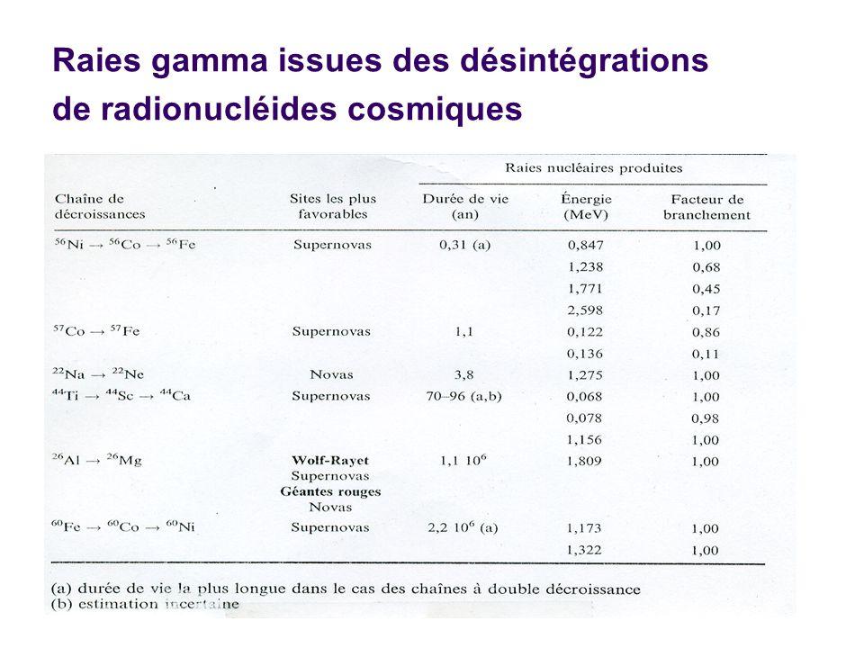Raies gamma issues des désintégrations de radionucléides cosmiques