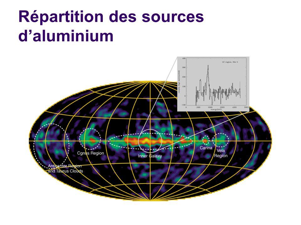 Répartition des sources daluminium