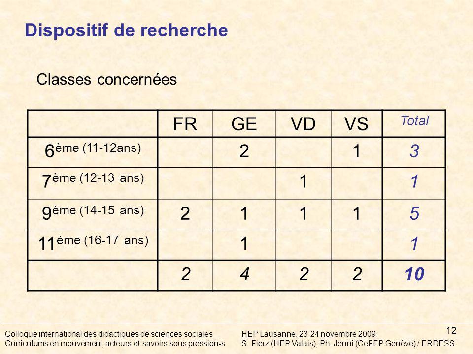 12 Classes concernées FRGEVDVS Total 6 ème (11-12ans) 213 7 ème (12-13 ans) 11 9 ème (14-15 ans) 21115 11 ème (16-17 ans) 11 242210 Colloque international des didactiques de sciences socialesHEP Lausanne, 23-24 novembre 2009 Curriculums en mouvement, acteurs et savoirs sous pression-sS.