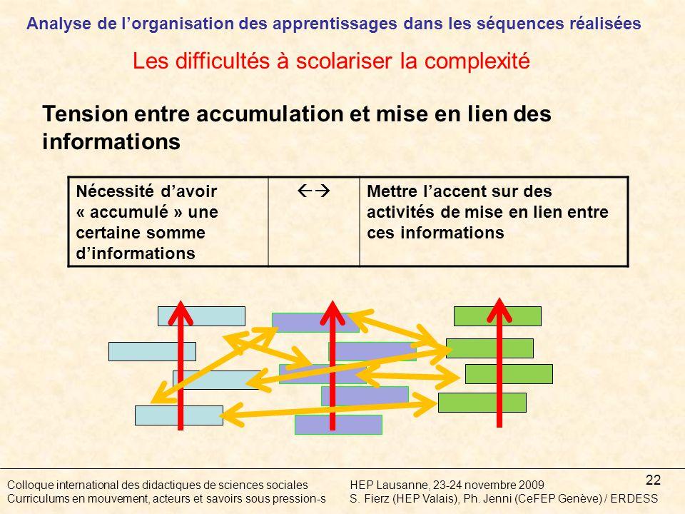 22 Colloque international des didactiques de sciences socialesHEP Lausanne, 23-24 novembre 2009 Curriculums en mouvement, acteurs et savoirs sous pression-sS.