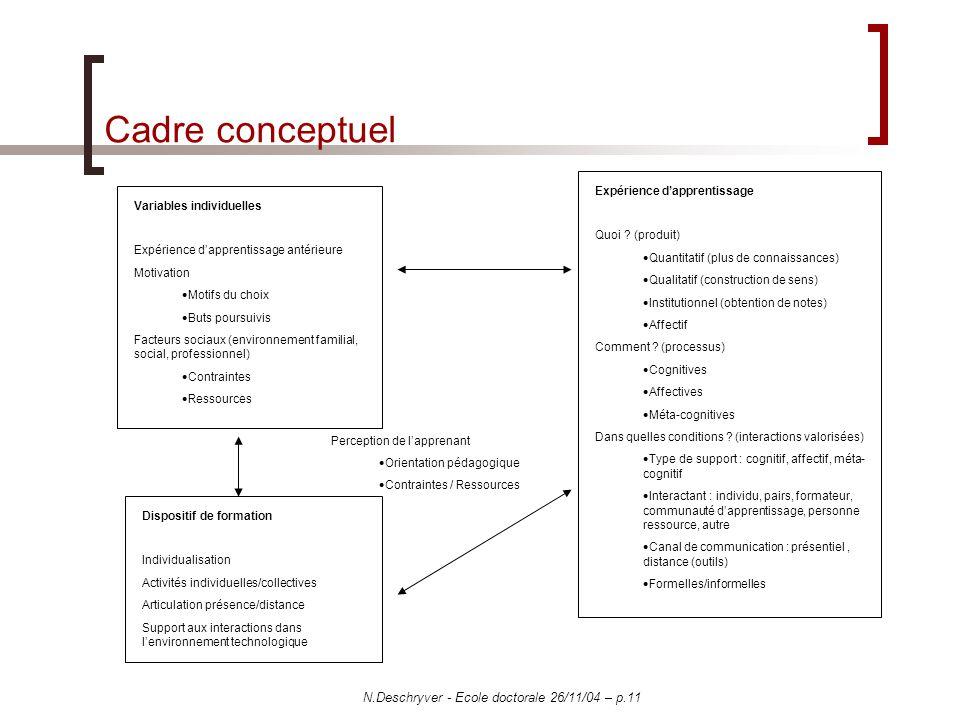 N.Deschryver - Ecole doctorale 26/11/04 – p.11 Cadre conceptuel Expérience dapprentissage Quoi ? (produit) Quantitatif (plus de connaissances) Qualita