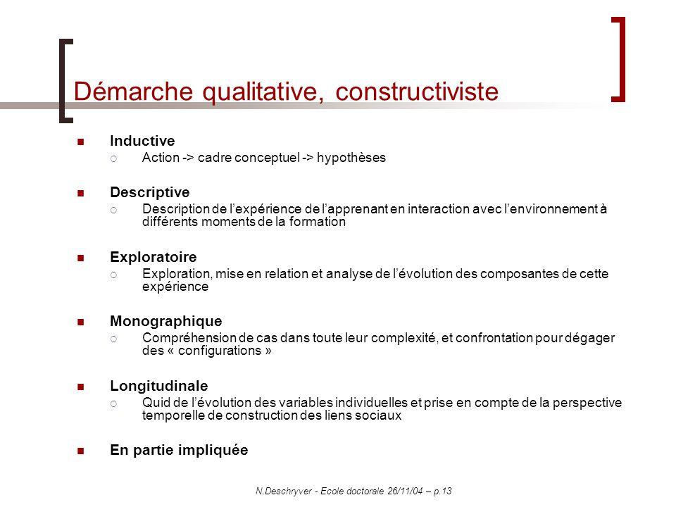 N.Deschryver - Ecole doctorale 26/11/04 – p.13 Démarche qualitative, constructiviste Inductive Action -> cadre conceptuel -> hypothèses Descriptive De