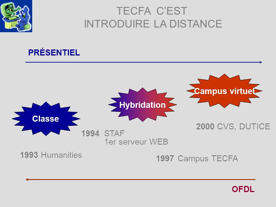 TECFA CEST INTRODUIRE LA DISTANCE 2000 CVS, DUTICE Classe PRÉSENTIEL OFDL Hybridation Campus virtuel 1993 Humanities 1994 STAF 1er serveur WEB 1997 Ca