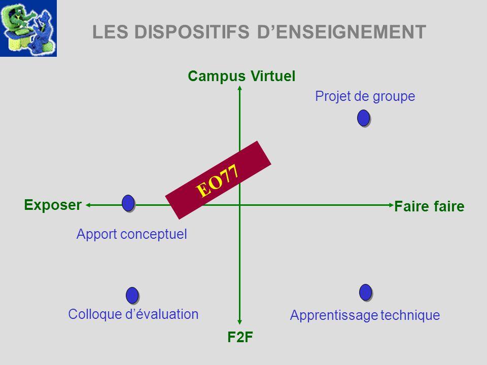 LES DISPOSITIFS DENSEIGNEMENT Campus Virtuel Exposer Faire faire F2F Projet de groupe Apprentissage technique EO77 Apport conceptuel Colloque dévaluat