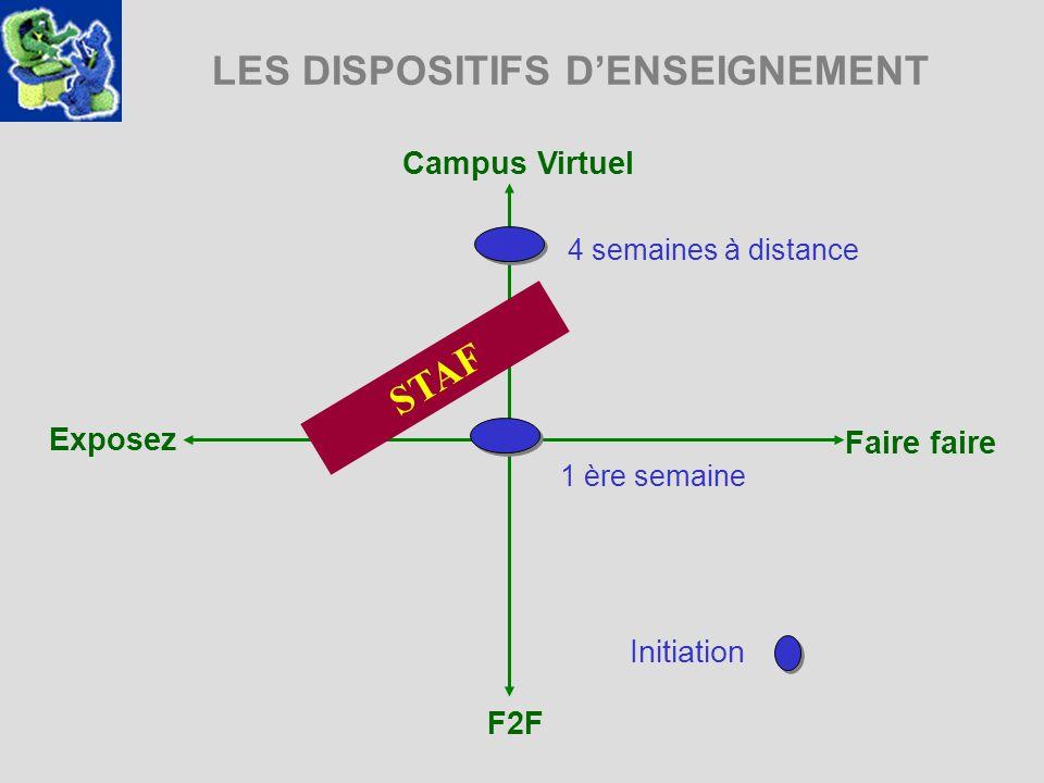 LES DISPOSITIFS DENSEIGNEMENT Campus Virtuel Exposez Faire faire F2F 4 semaines à distance 1 ère semaine STAF Initiation