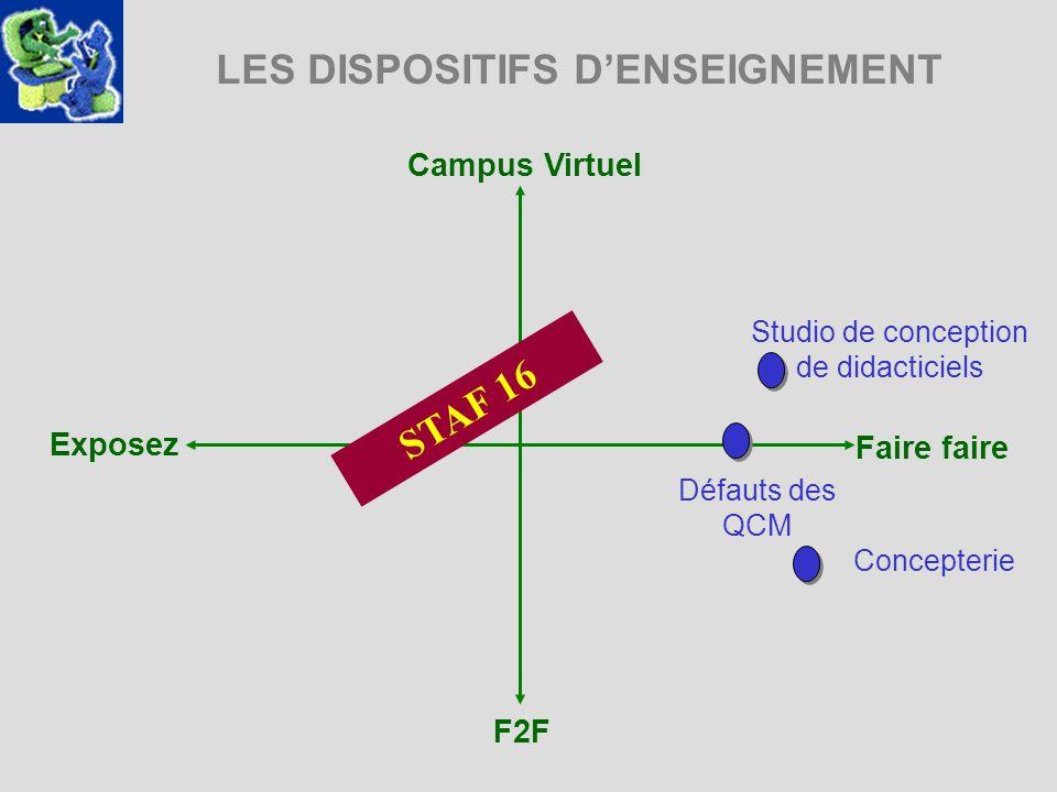 LES DISPOSITIFS DENSEIGNEMENT Campus Virtuel Exposez Faire faire F2F Studio de conception de didacticiels Défauts des QCM STAF 16 Concepterie