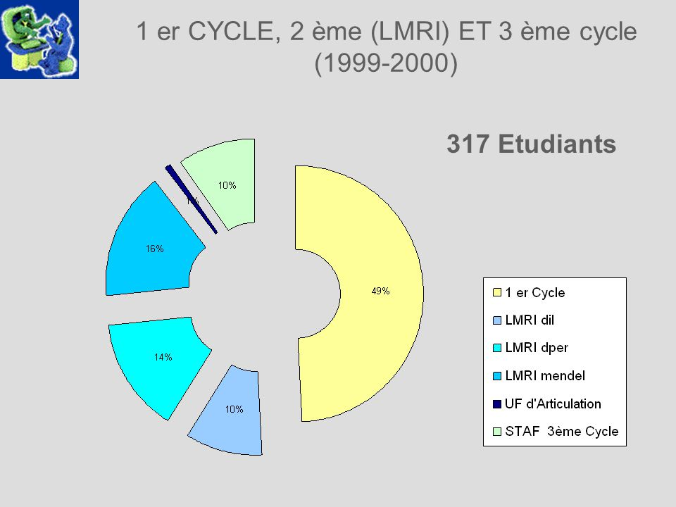 1 er CYCLE, 2 ème (LMRI) ET 3 ème cycle (1999-2000) 317 Etudiants