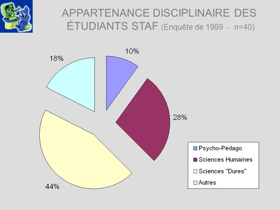 APPARTENANCE DISCIPLINAIRE DES ÉTUDIANTS STAF (Enquête de 1999 - n=40)